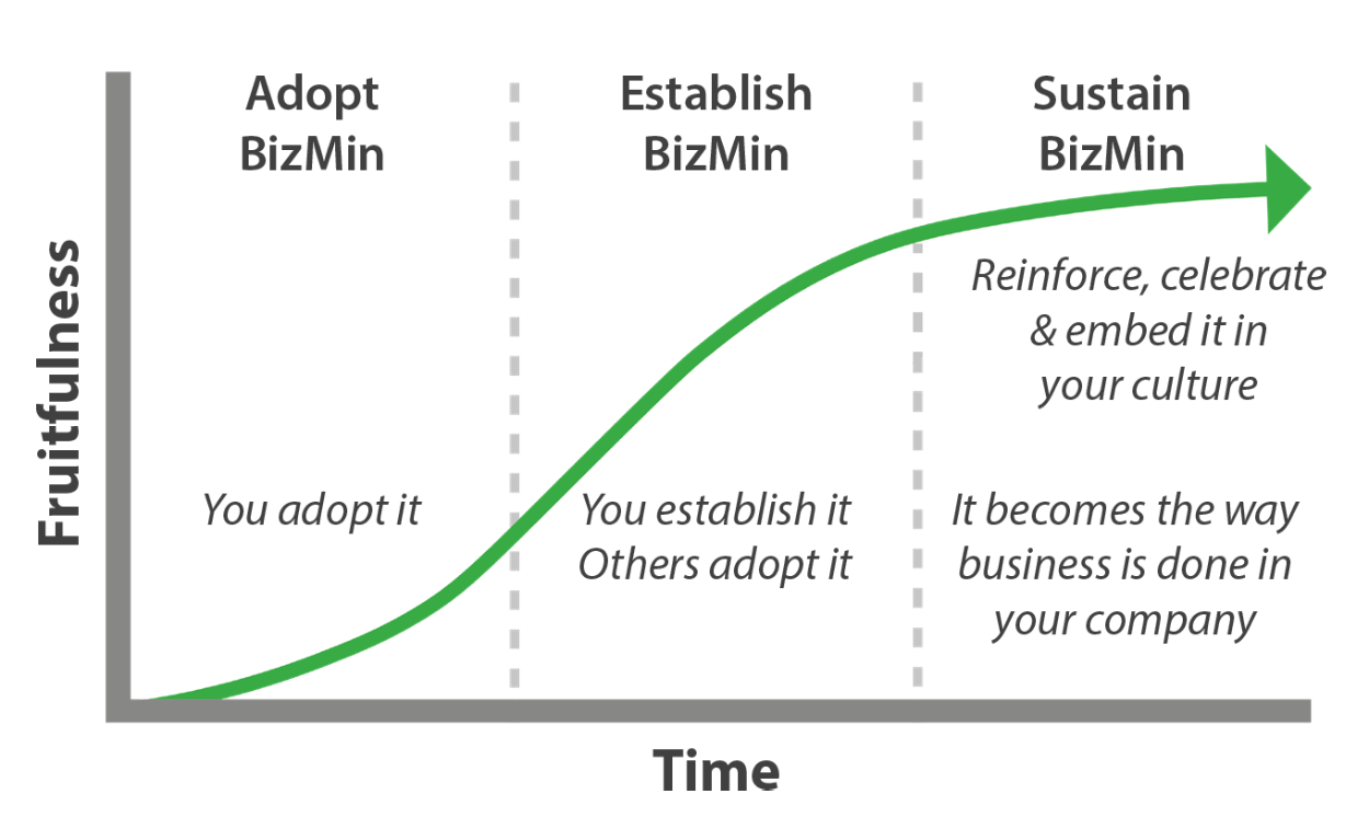 BizMin Course Graph